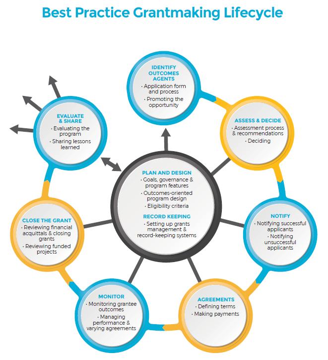 SmartyGrants Grantmaking Toolkit